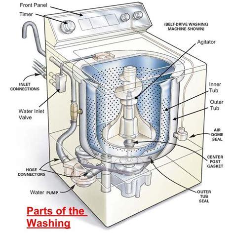 parts   washing machine   works