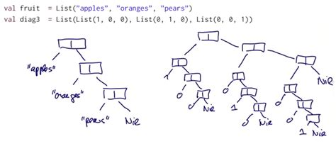 scala pattern matching empty seq scala mooc i lec4 types and pattern matching mx s blog