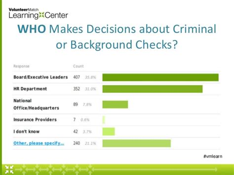How Much Does A Federal Background Check Cost Nonprofit Insights New Tools And Strategies For Managing Risk
