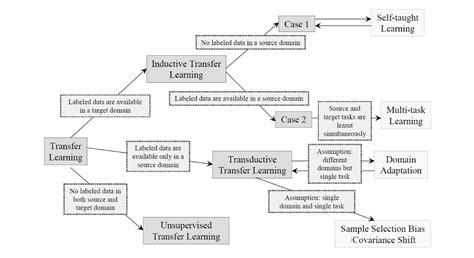 Gamestop Gift Card Transfer - a survey on transfer learning digital gift card gamestop