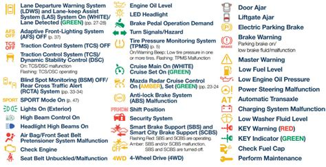 guide  mazda dashboard warning lights   meanings
