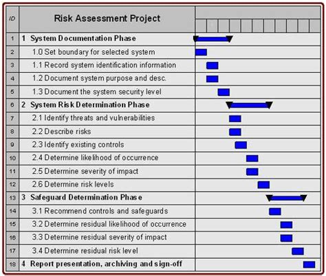 building security risk assessment template information security risk assessment guidelines