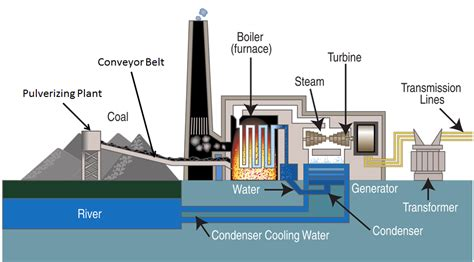 layout of modern steam power plant how coal power plant works do you know mechanical
