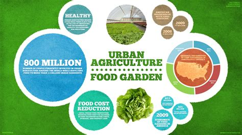 Urban farming and urban food garden   Visual.ly