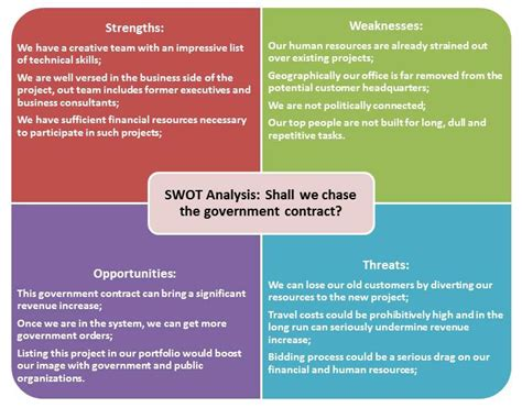 sle of weaknesses swot analysis template template org