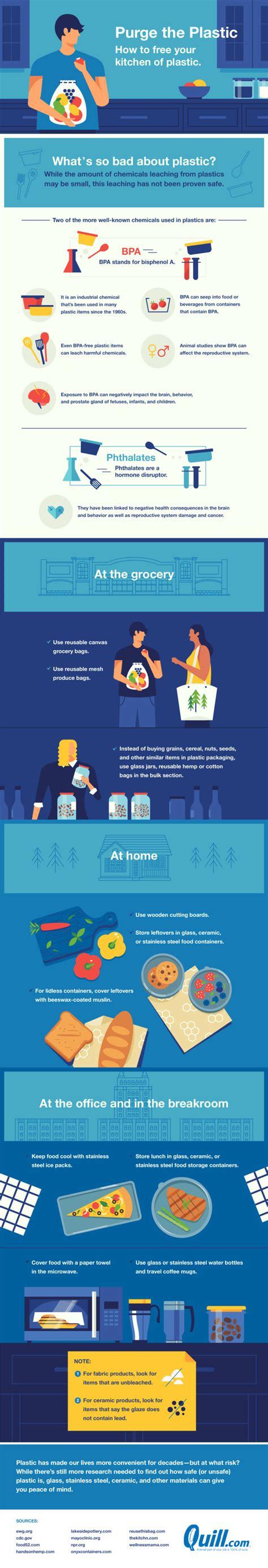 Plastic Detox Infographic by Plastic Free July Infographics Ecogreenlove