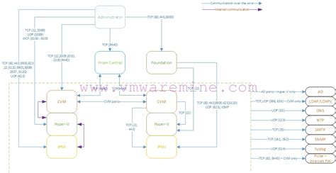 ethernet port diagram nutanix network port diagram