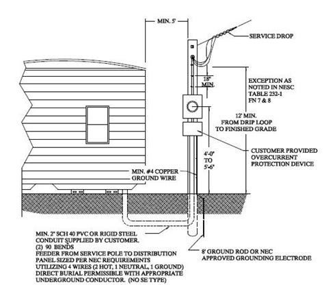 electric boat outside electrician mobile home service to bond or not to bond electrical