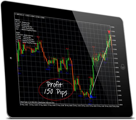 candlestick pattern recognition online forex candlestick pattern recognition indicator free