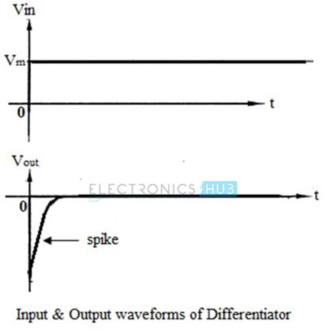 capacitor output waveform capacitor output waveform 28 images filter circuits working series inductor shunt capacitor