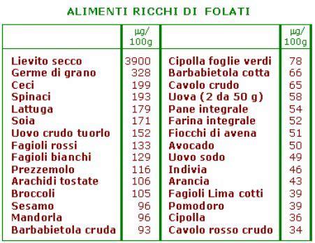 alimenti contenenti acido folico 187 alimenti ricchi di folati e b12