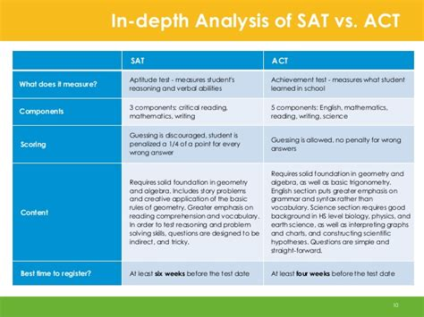 verbal sat section verbal section sat the homeschool math gap the data