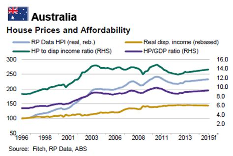fitch: big fall in 2014 australian house price growth