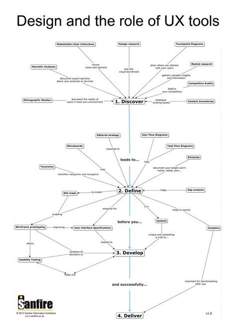process design tool 17 best images about ux models processes principles on