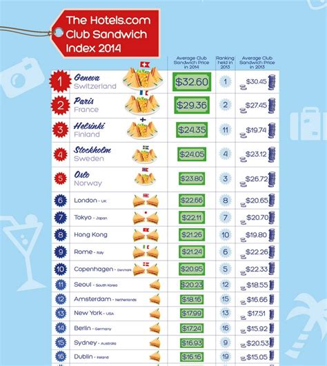 most expensive cities in the world for a haircut revealed the most expensive city in the world to order a club
