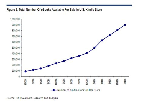 kindle book sales reports citi analyst kindle will be 10 percent of sales in