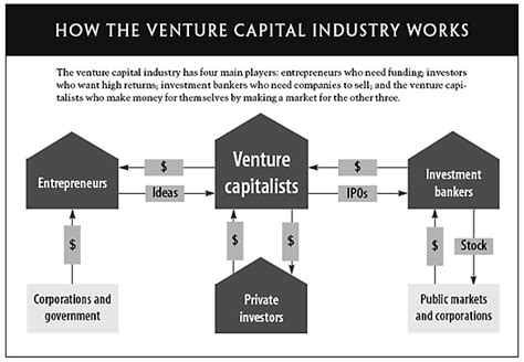 Kellogg Mba Venture Capital by How Venture Capital Works