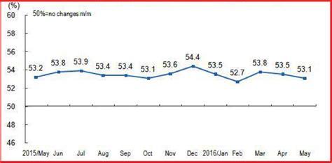 china statistics bureau china bureau statistics gci phone service