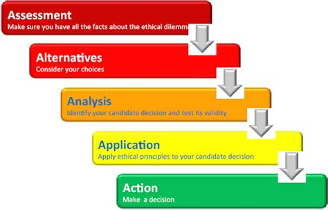 Cold Fusion Experience Resume by Application Essay Assignment Help And Homework Help