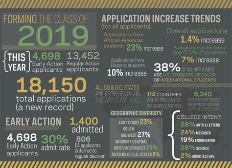 Of Notre Dame Mba Acceptance Rate by Image Gallery Notre Dame Admission Letters