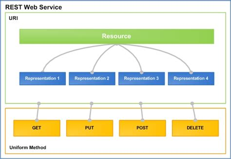 tutorial web services net jax rs restful webservice using jax rs 2 0