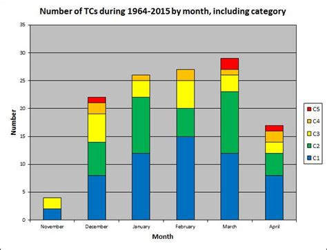 does new year occur in australia tropical cyclones in the northern territory