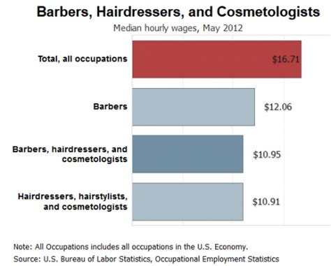 Hairstyles Inventory Turnover by Salon 2014 Trends Market Research Sba Sbdc