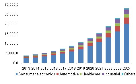electronic bid electronics market size growth industry