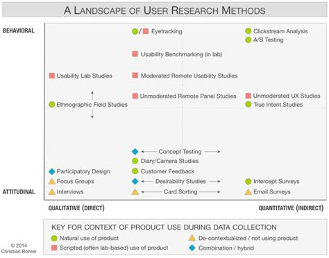 design thinking user research 881 best images about design thinking service design and