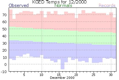 georgetown (kged) climate archive