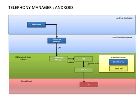 android framework android telephony framework and sip integration 02 01 2010