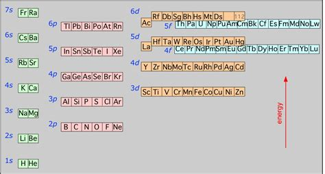 orbital diagram for copper 5 5 atomic electron configurations chemistry libretexts