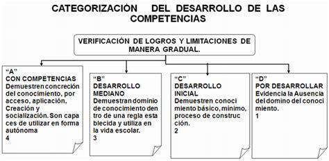 Diseño Curricular Por Competencias Monografias Dise 241 O Curricular Por Competencias P 225 2 Monografias