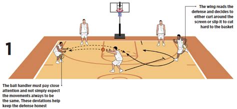 how to play basketball beginner two blade options to create easy basketball scoring