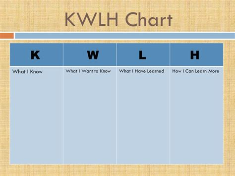 kwl template an introduction to strategic planning and teaching ppt