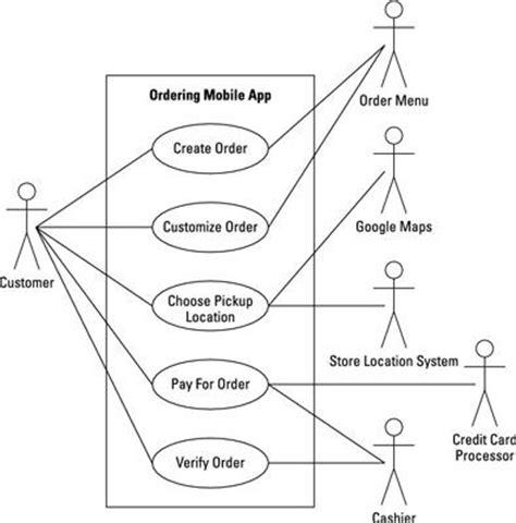 diagramme de cas d utilisation pour une agence de voyage comment faire un diagramme de cas d utilisation pour votre