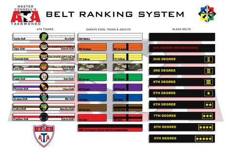 ata taekwondo rank system