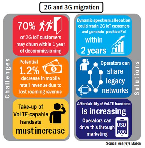 challenges and possible solutions 2g and 3g migration challenges investment cases for