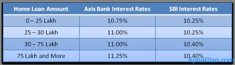 axis bank housing loan interest rate axis bank happy ending home loan review