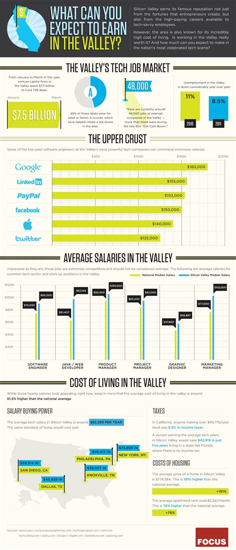 Average Mba Salary In Silicon Valley by Study Silicon Valley The Tech Earning Hub In World