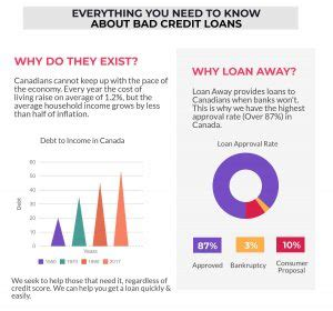 get business loan for bad credit apply and bad credit loans canada apply today get approved fast