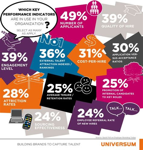 research paper on employer branding metrics for employer branding research project universum