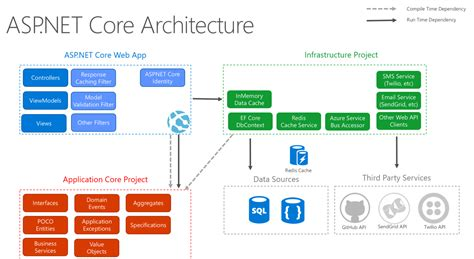 web application system architecture diagram asp net web application architecture diagram www
