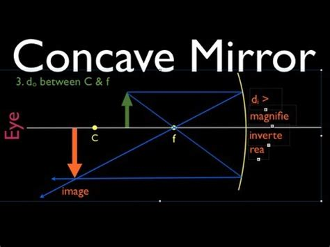ray diagrams (1 of 4) concave mirror youtube