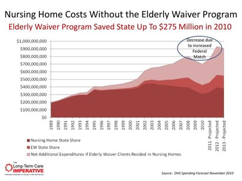 Nursing Home Costs By State by Ppt Minnesota S Seniors Policy Issues Powerpoint