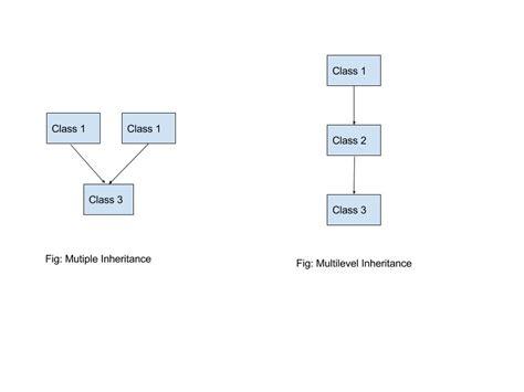 python multiple inheritance journaldev