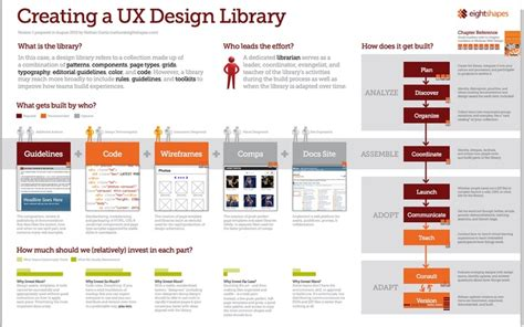 software design pattern library 142 best user story images on pinterest project