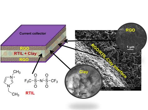 clay key to high temperature supercapacitors