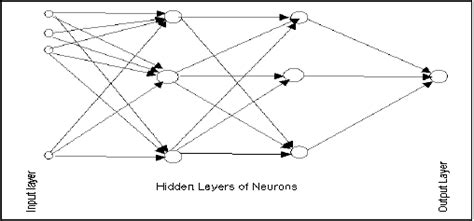pattern classification in artificial neural network neural network classification solver