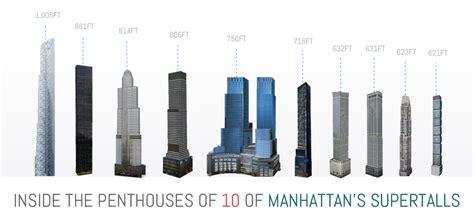 sky high living inside the penthouses of 10 sky high living inside the penthouses of 10 of manhattan